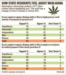 Ohio Marijuana Polling Results