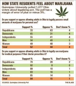 Ohio Marijuana Polling Results